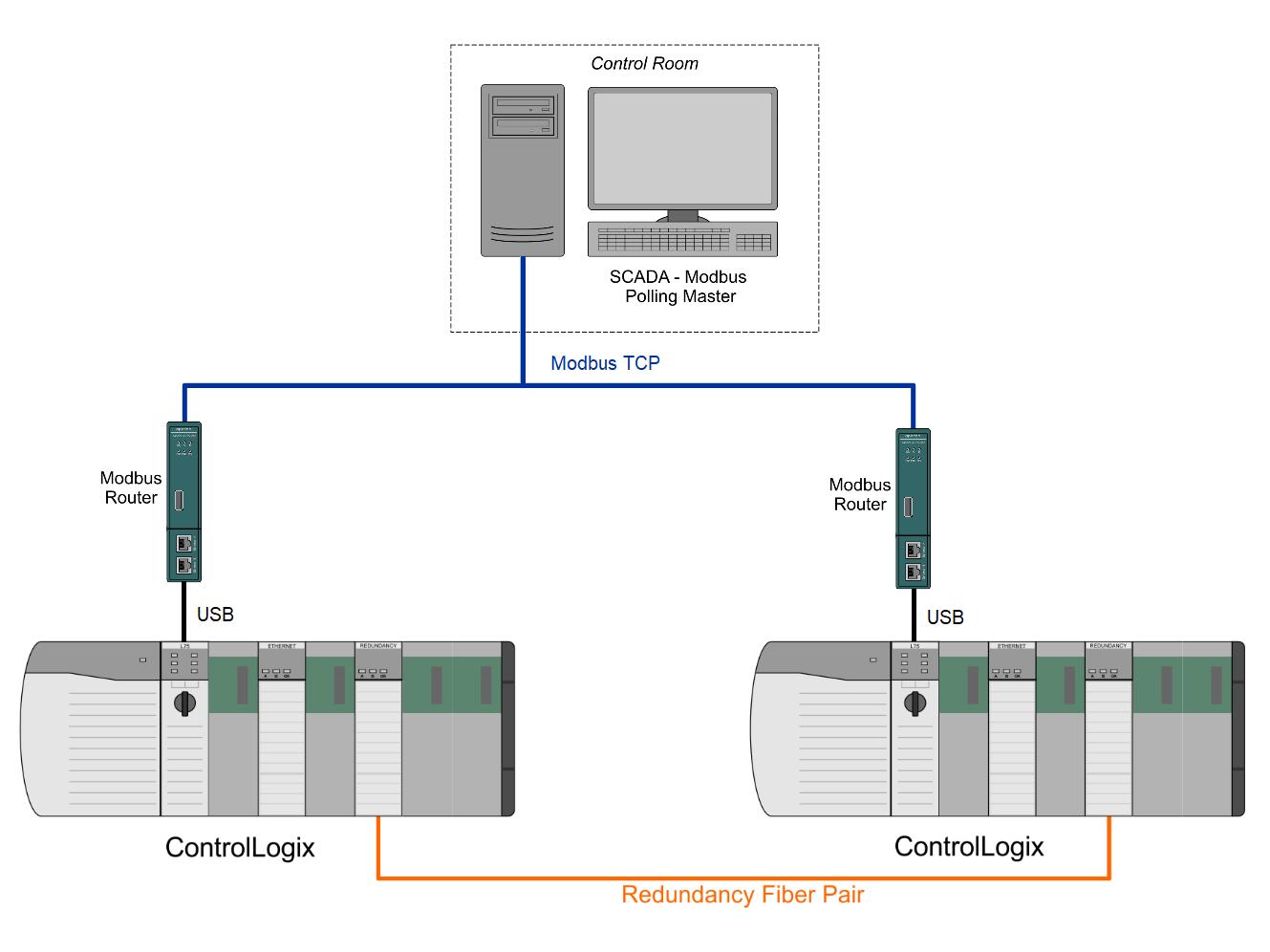 Modbus Router for Redundant Logix USB