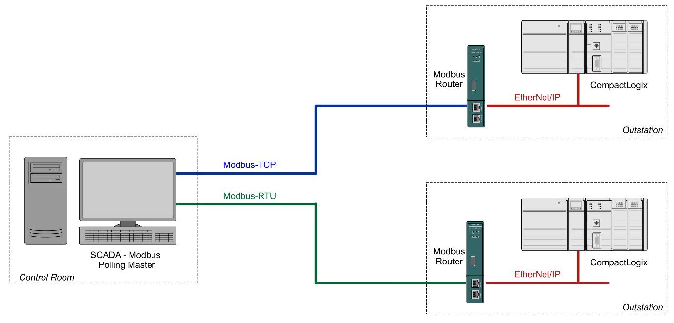 Modbus Router - Reactive mode
